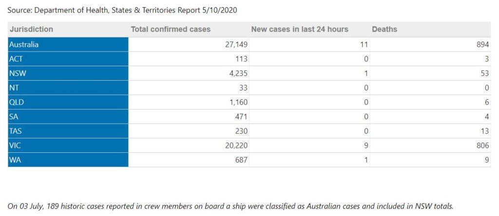 ویروس کرونا در استرالیا