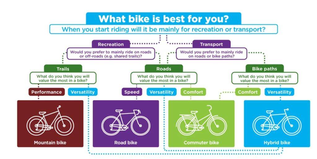 چه دوچرخه ای بخریم؟